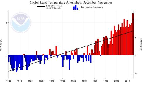 temp novembres 1900-2015