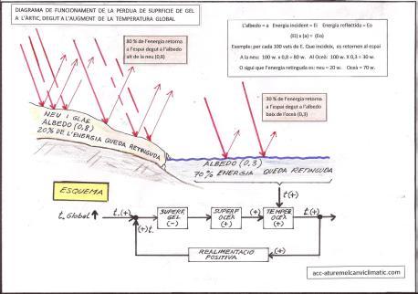 diagrama albedo