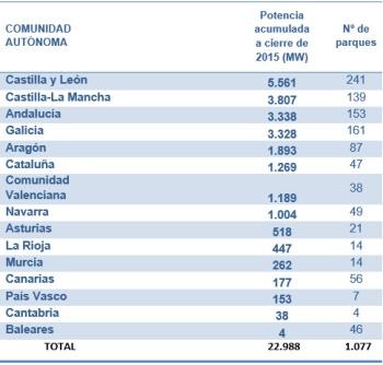 reparto-ccaa-2015-1