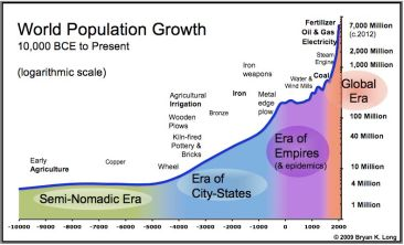 world-population-chart