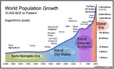 world-population-chart